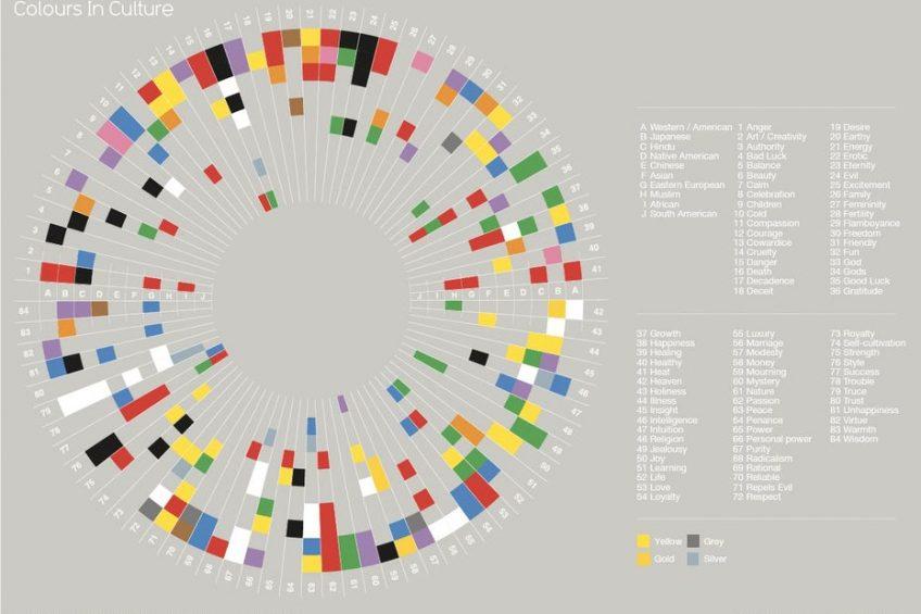 معانی رنگ ها در فرهنگ های مختلف